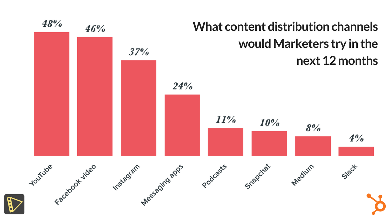 Hubspot's study highlights the importance of videos for marketers going forward.