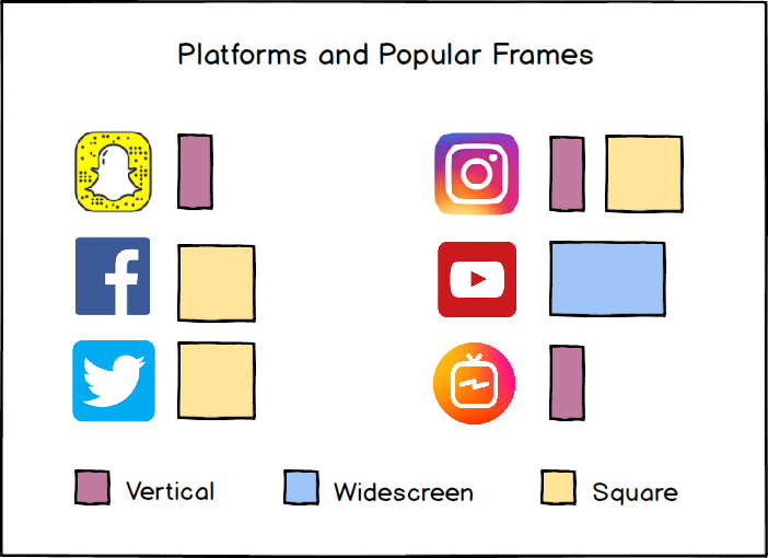 Platforms and their preferred frames