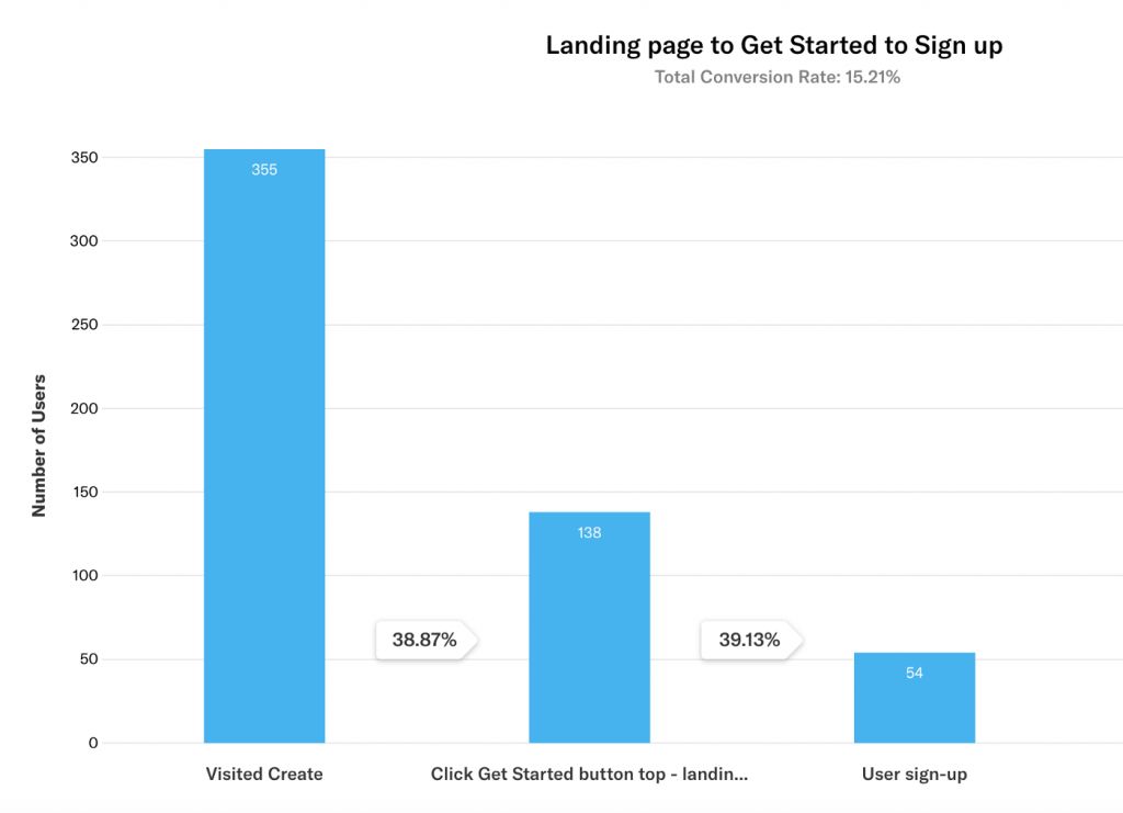 Landing page funnel