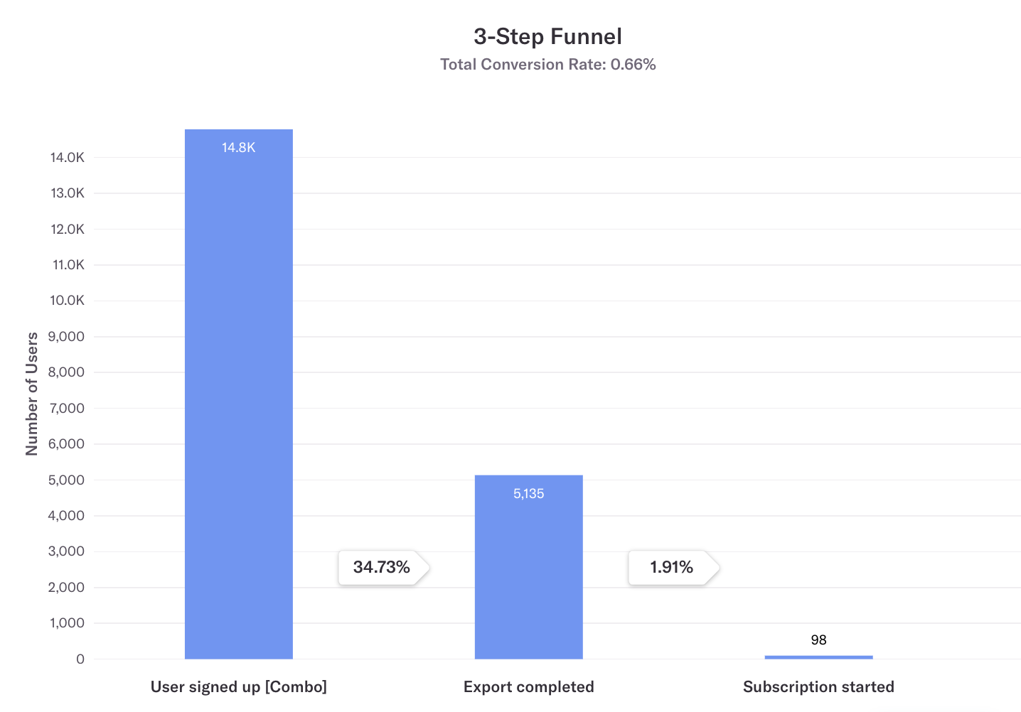 A Heap funnel on Typito from Q1 2019. A user signed up → Export completed → Subscription started.