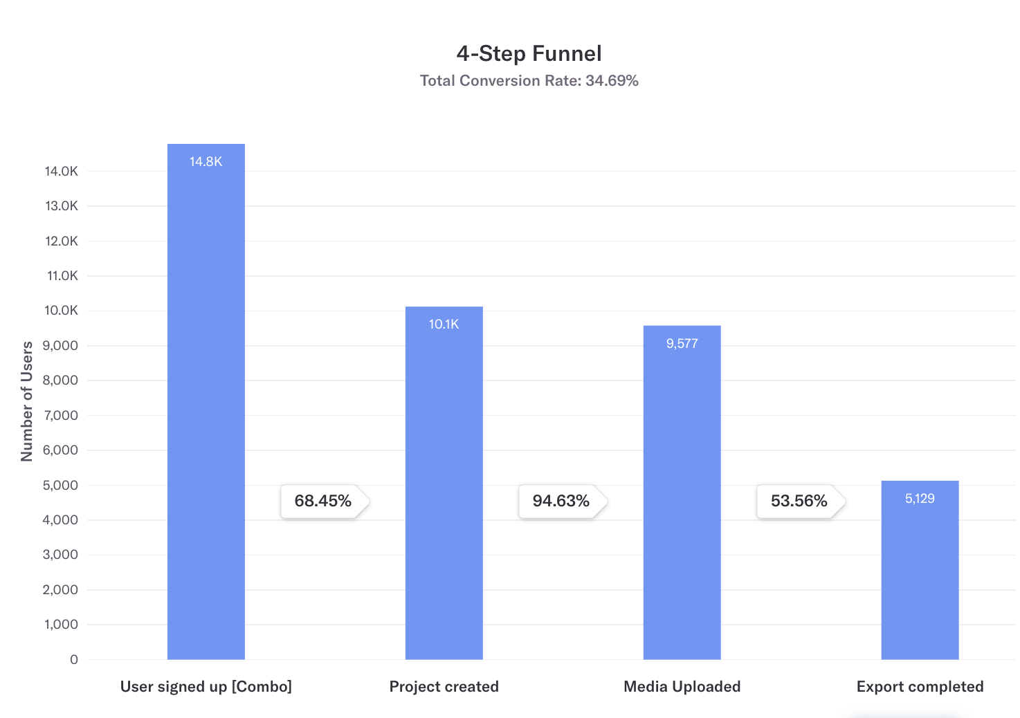 A Heap funnel on Typito from Q1 2019. A user signed up → Project created → Media uploaded -> Export completed